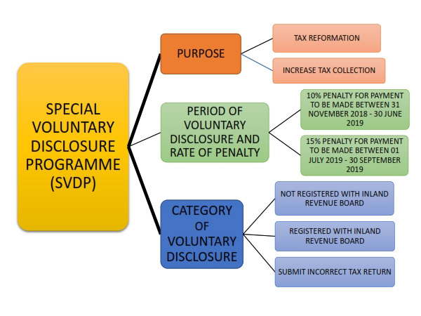 Special Voluntary Disclosure Programme (SVDP)
